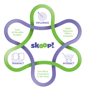 Skoop Customer Engagement Uniwell POS #uniwell4pos #uniquelyuniwell